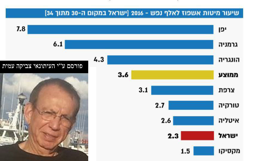 ישראל מפגרת במספר מיטות אשפוז לנפש אך תתנחמו: 1.3 מילארד ₪ הושקעו בבתי כנסת חדשים