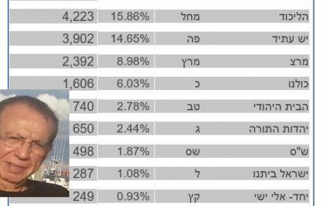 רמת השרון – עיר חילונית מובהקת.  בבחירות לכנסת 89.5% הצביעו למפלגות חילוניות. מה יהיה בבחירות לעיריה?